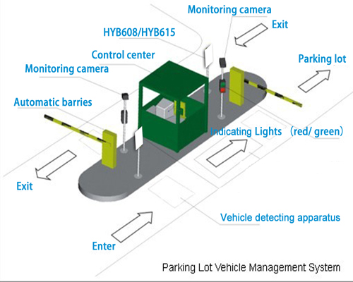 Long distance RFID Non-Stop Parking Access Control
